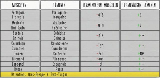 Cómo decir tu nacionalidad en francés